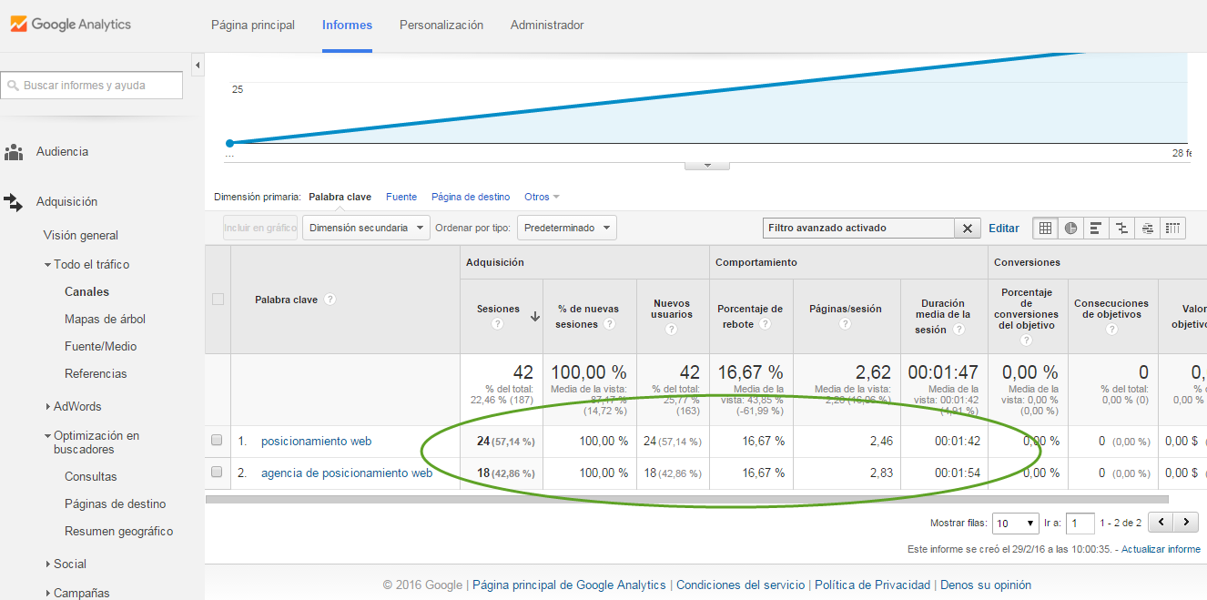 google analytics organic traffic for keywords