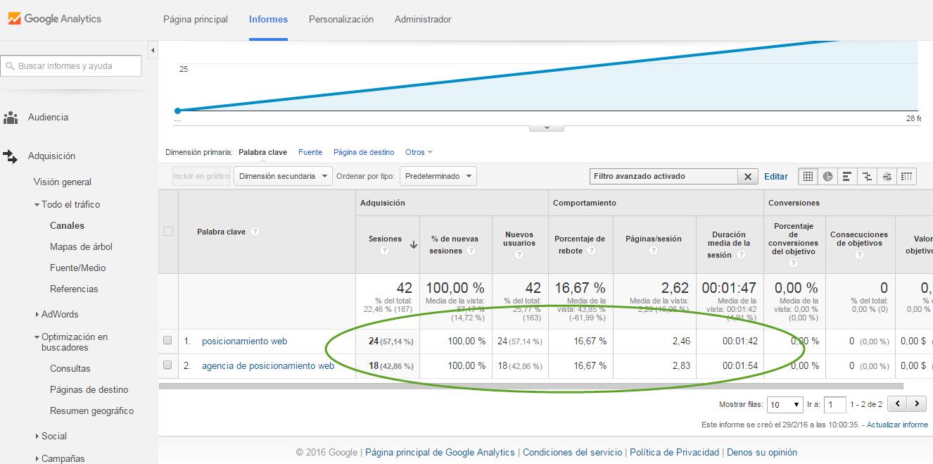 google analytics trafico organico para palabras clave