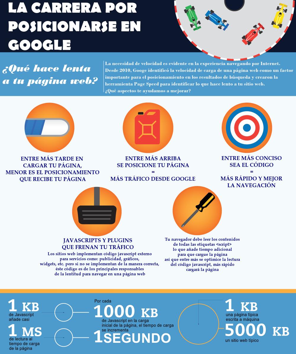como afecta velocidad de carga pagina web posicionamiento en Google